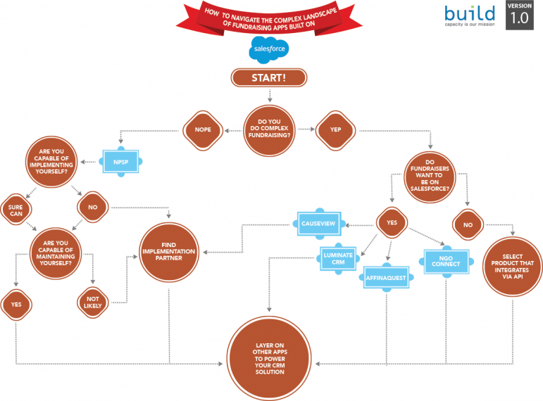 Navigating the Complex Landscape of Fundraising Apps on Salesforce